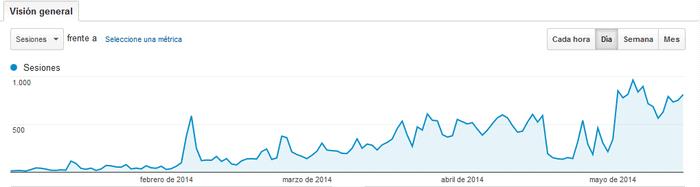 Analytics 1 enero 2014-15 mayo 2014