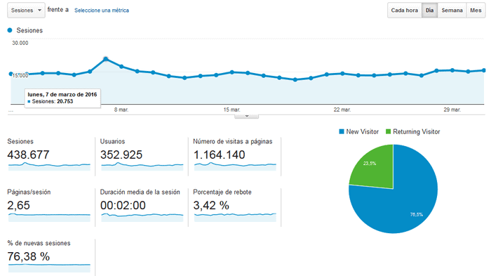 Analytics 1 marzo 2016-31 marzo 2016
