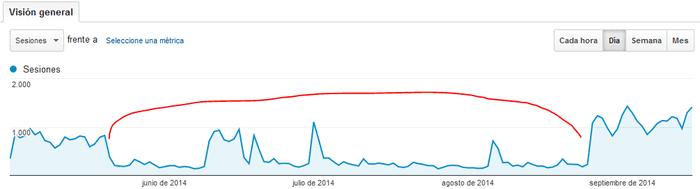 Analytics 1 mayo 2014-15 septiembre 2014