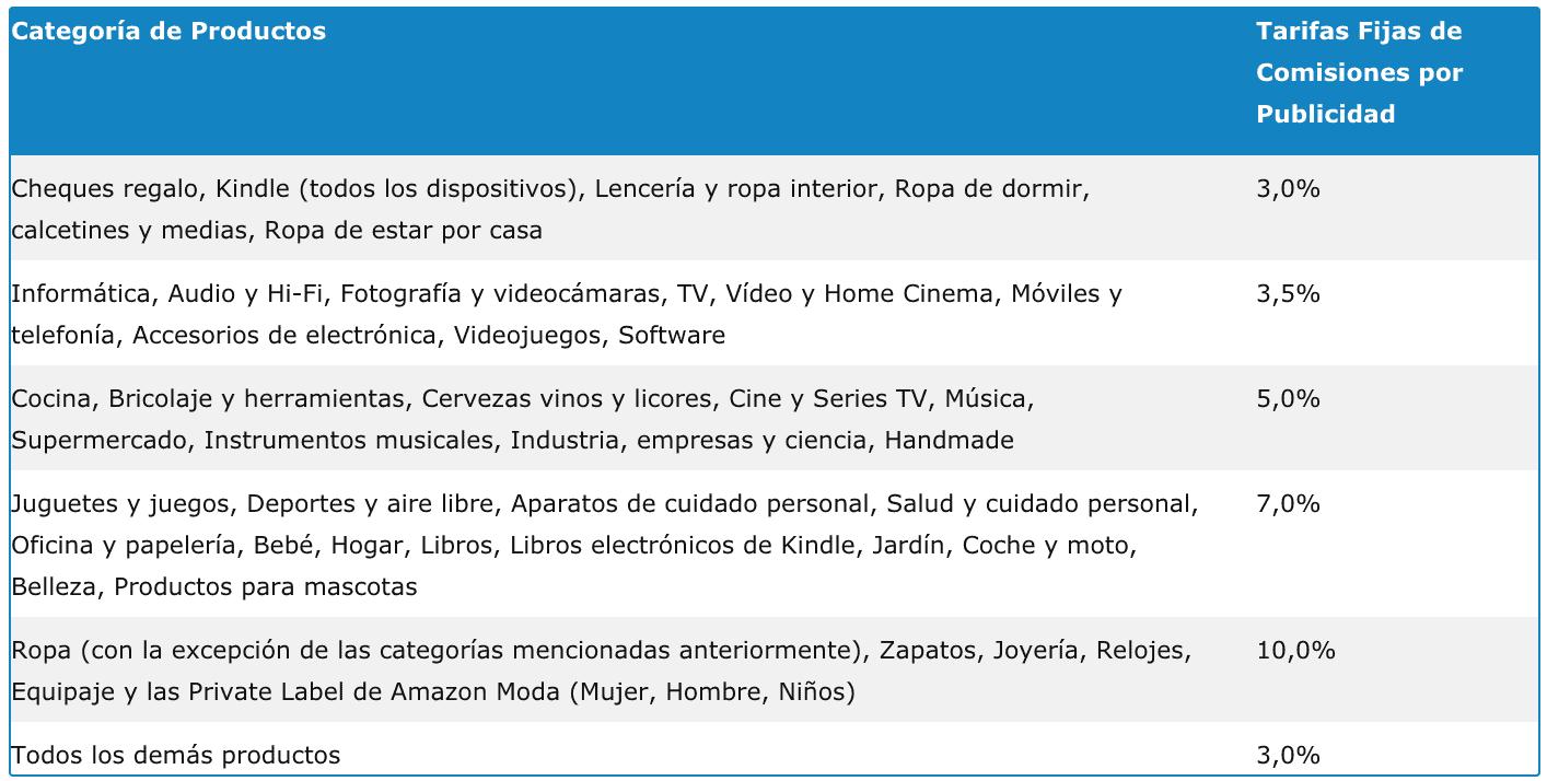 Comisiones Amazon Afiliados