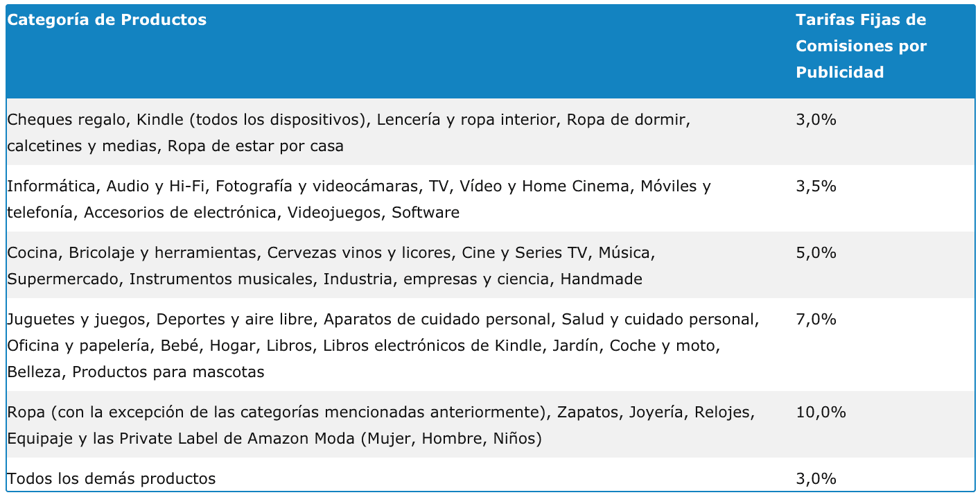 Amazon Affiliate Commissions
