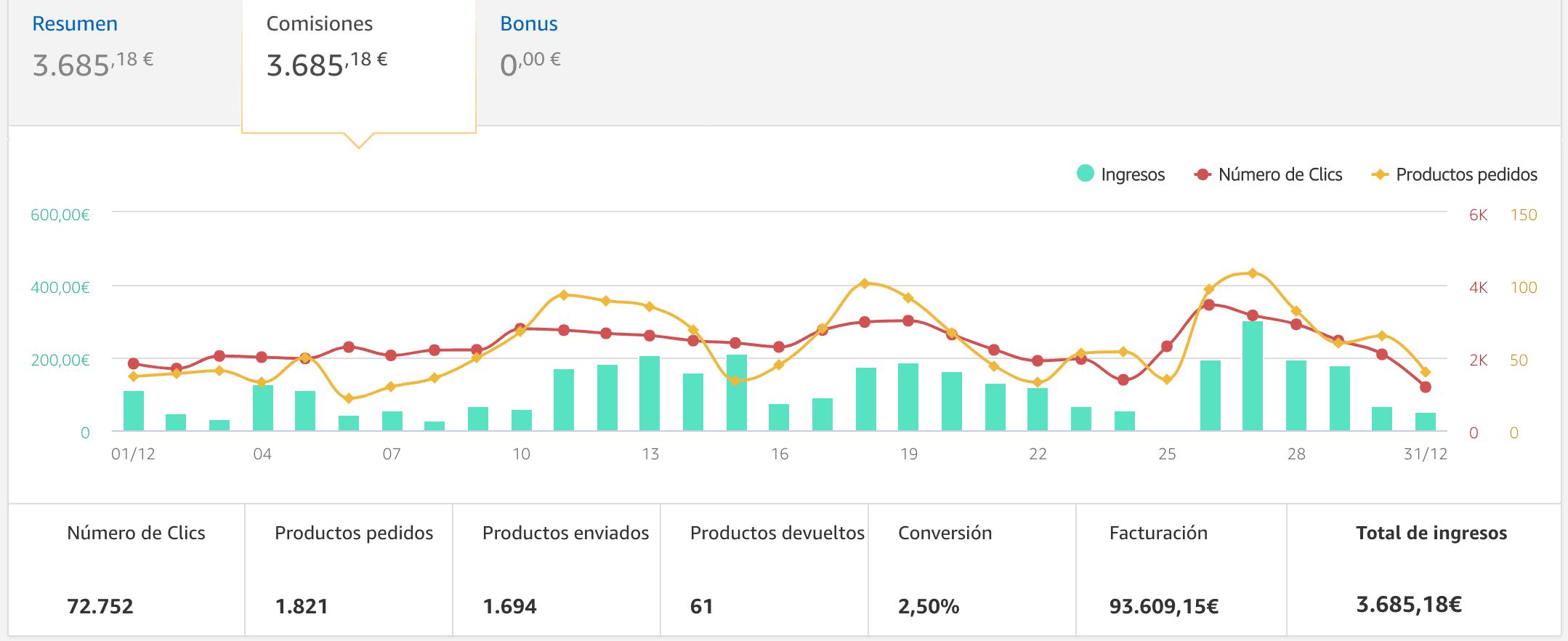 Ingresos mensuales Amazon