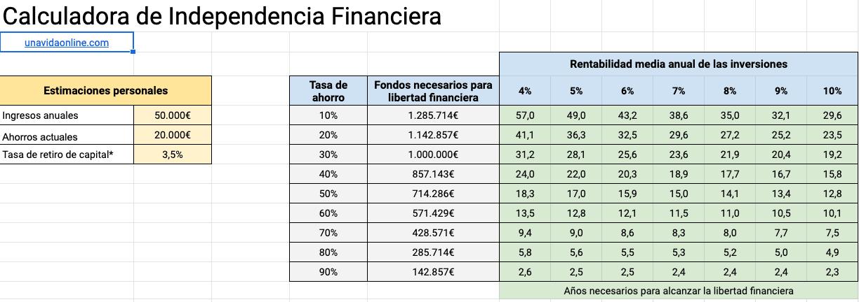 Cálculo libertad financiera