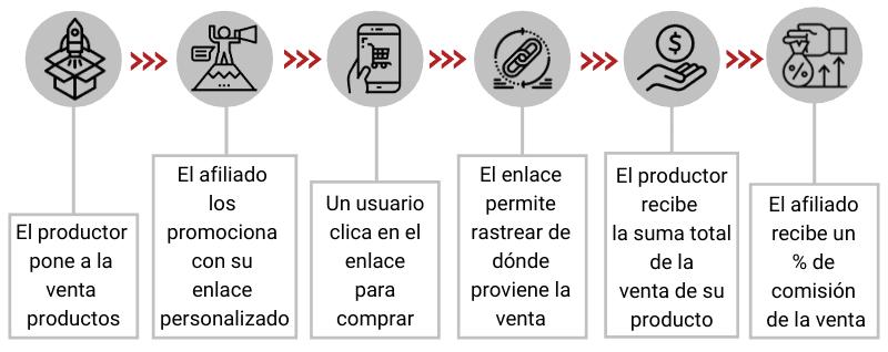 Proceso del marketing de afiliación